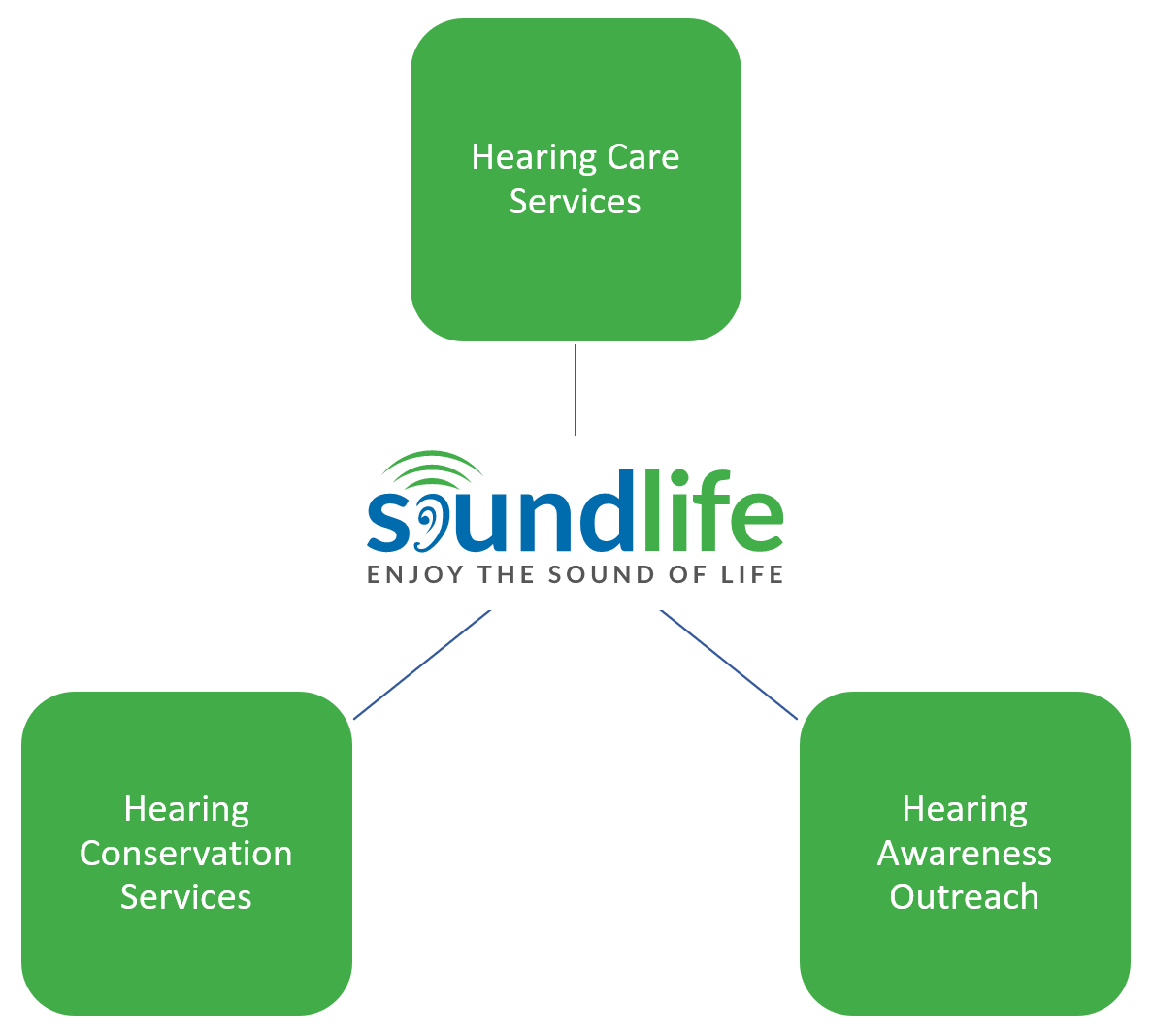 Hearing Care Services at SOUNDLIFE